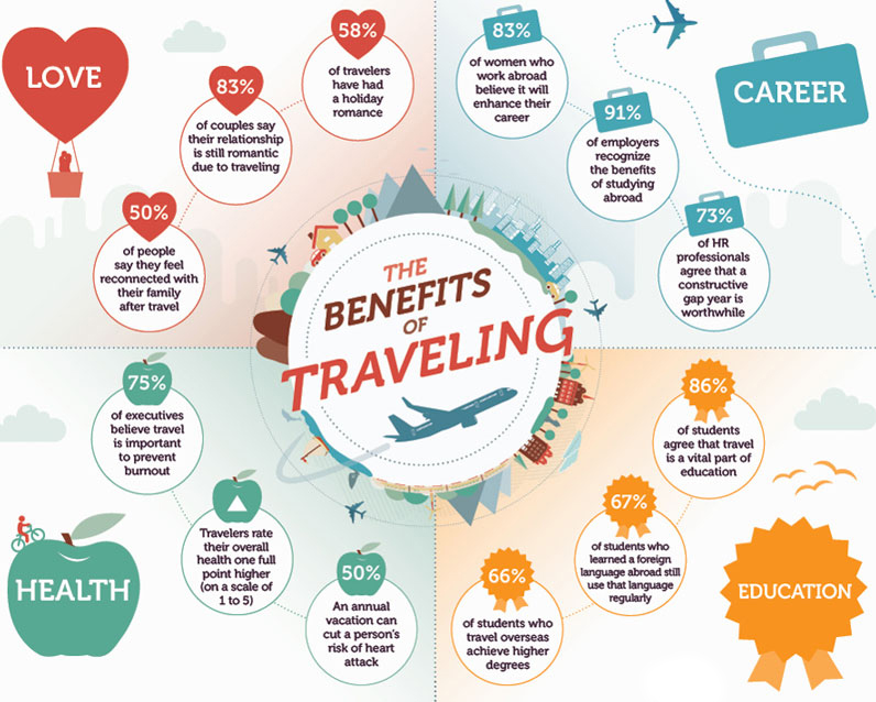 benefits of traveling Benefits of travel cards offered by icici bank include easy cash withdrawal,  online account access, easy refund, medical assistance services and much more.