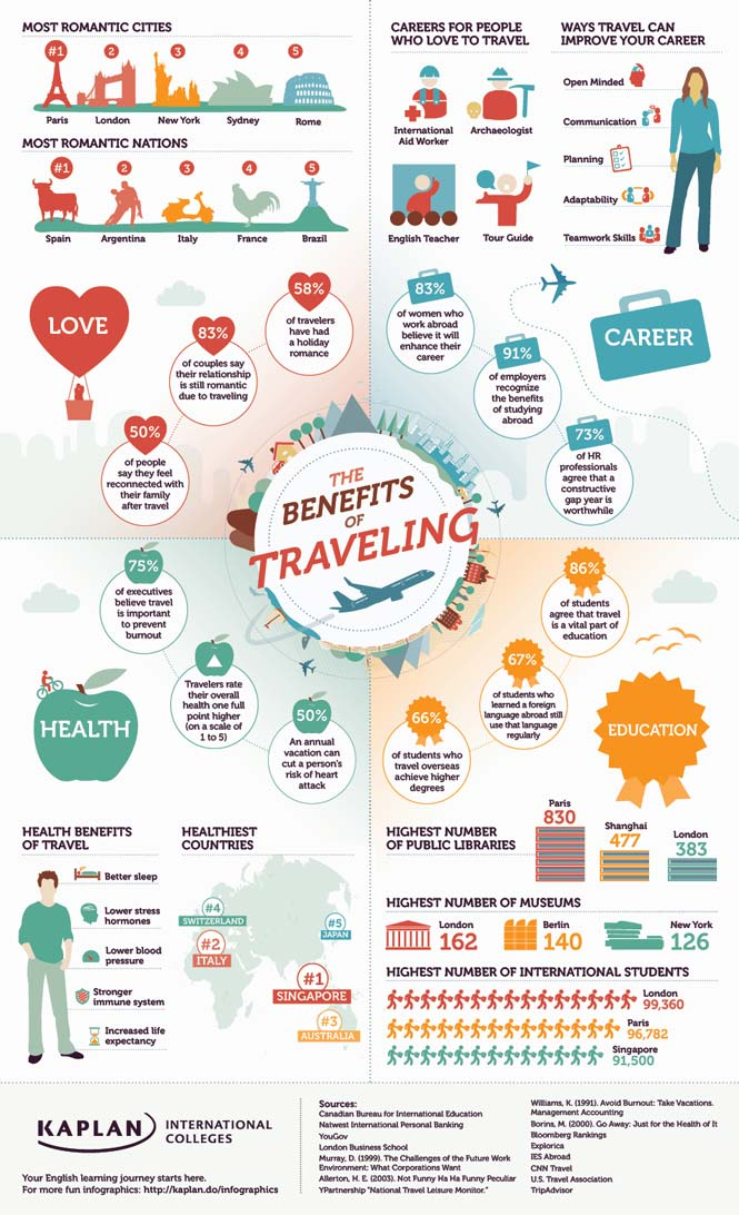 The benefits of traveling - infographic - travel - garlowski